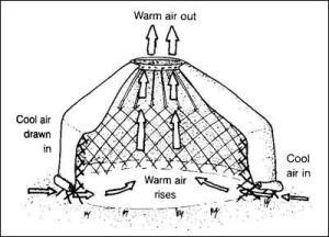 schema: come funziona la yurta