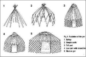 storia della yurta
