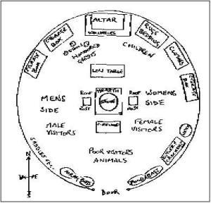 disposizione tradizionale nella yurta